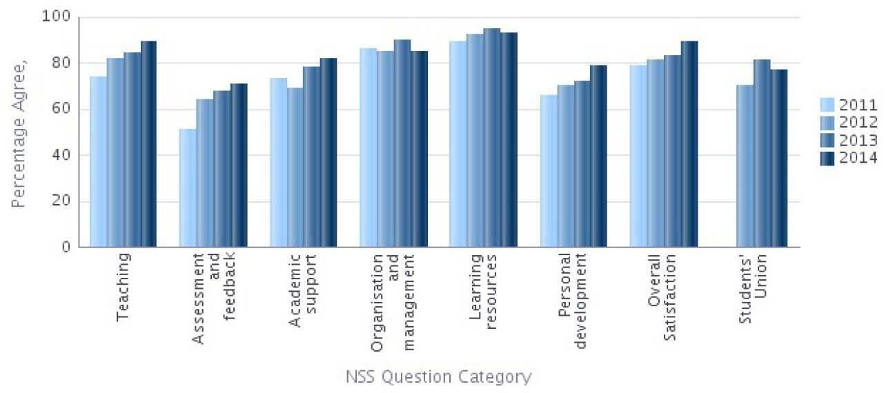 NSS 2014 Question categories graph - Mathematics Percentage Agree