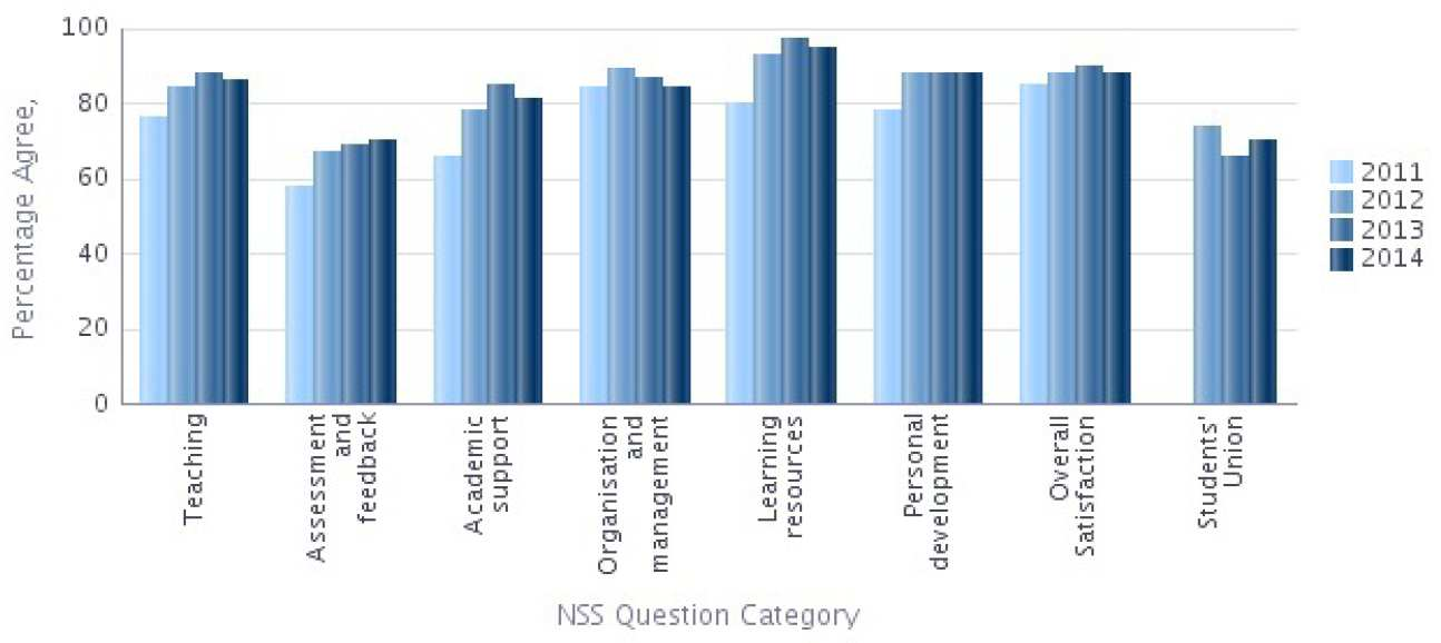 NSS 2014 Question categories graph - Mechanical Engineering Percentage Agree