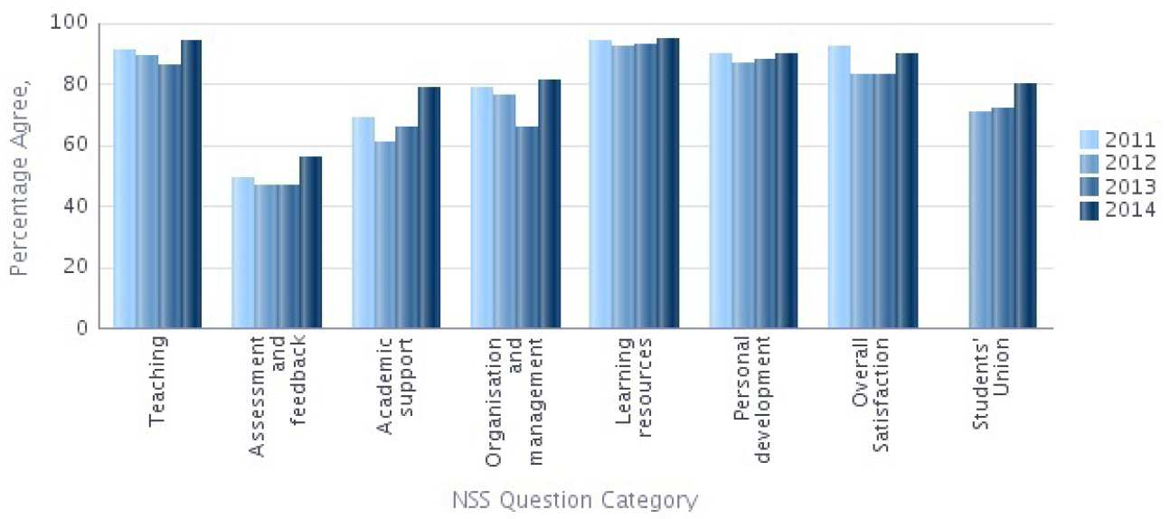 NSS 2014 Question categories graph - Medicine Percentage Agree