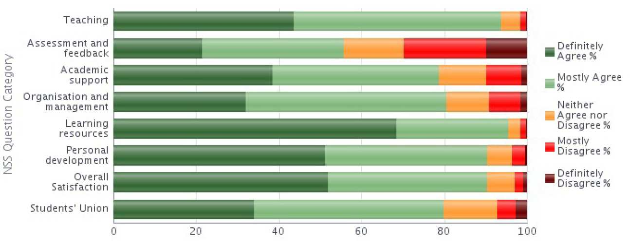 NSS 2014 Question category results graph - Medicine stacked bar chart