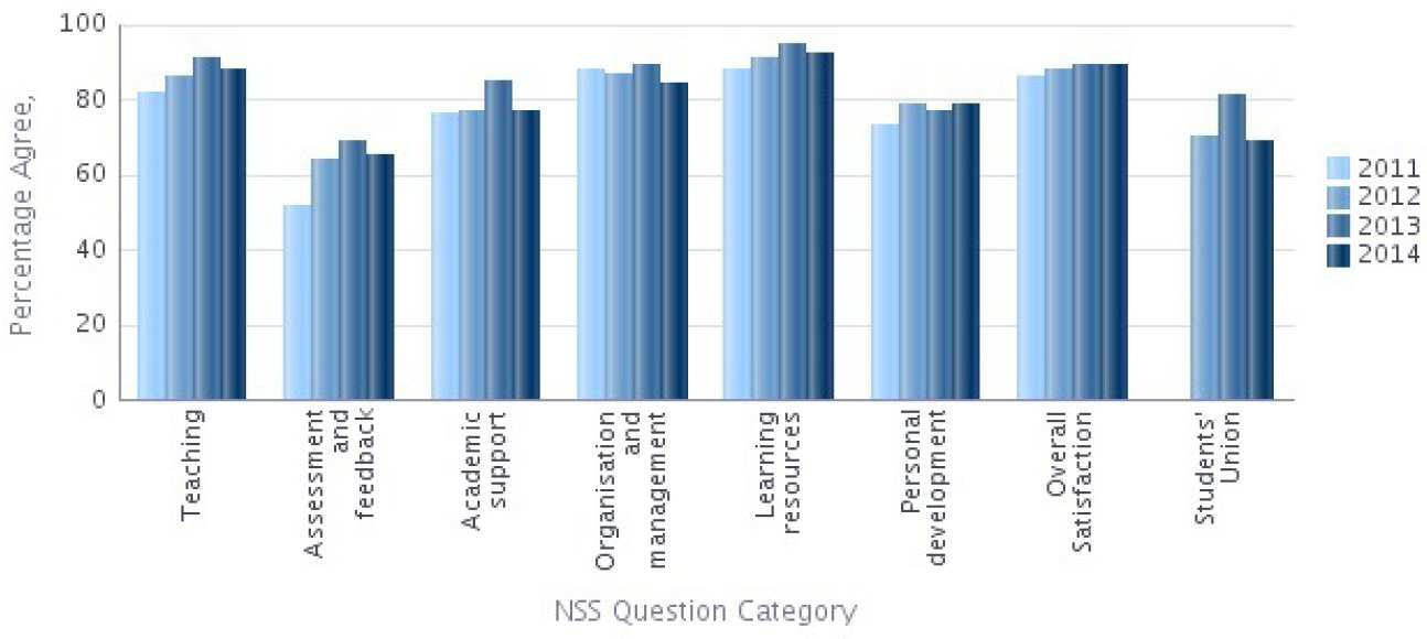 NSS 2014 Question categories graph - Physics Percentage Agree