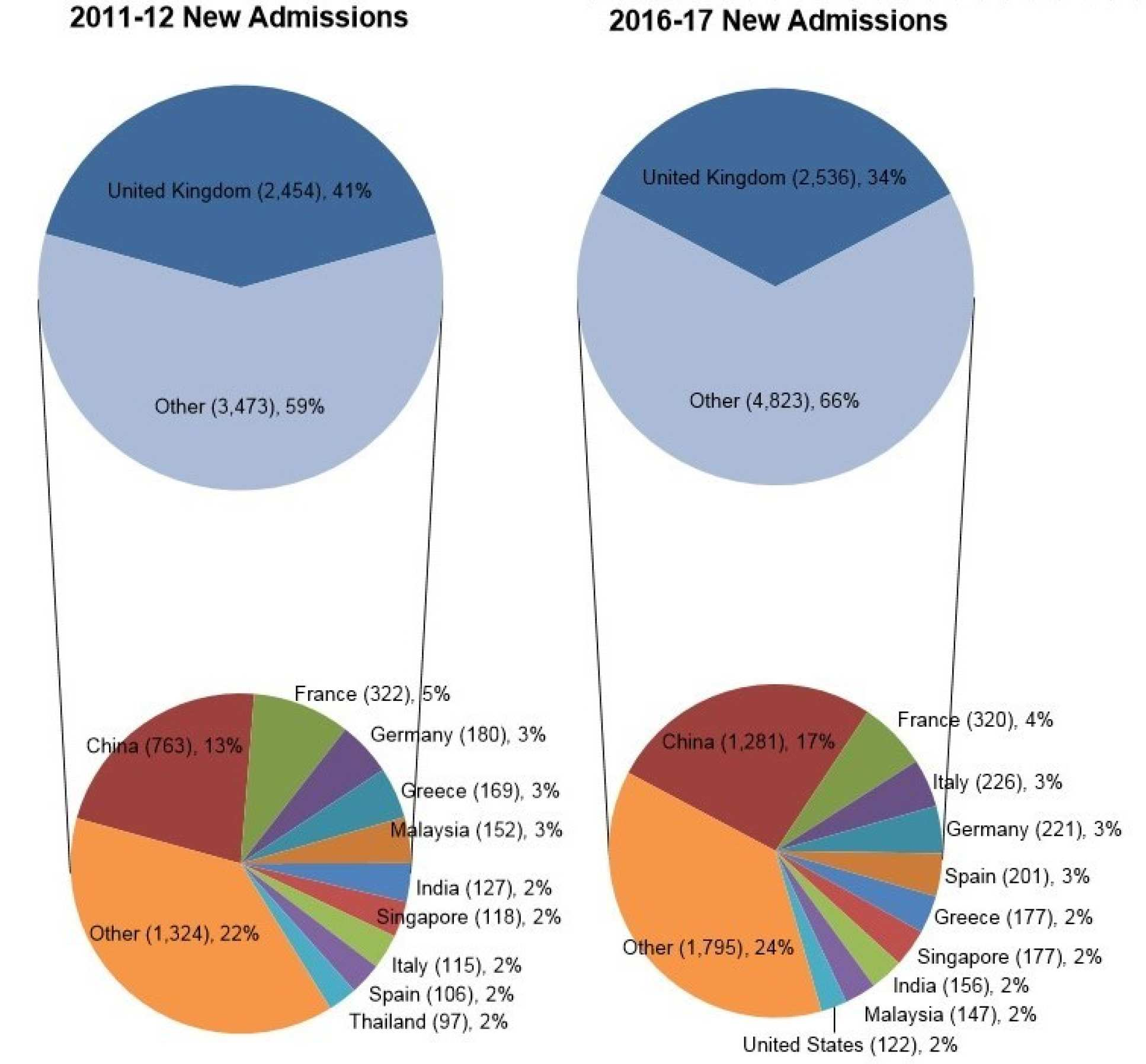 New Admissions by Nationality
