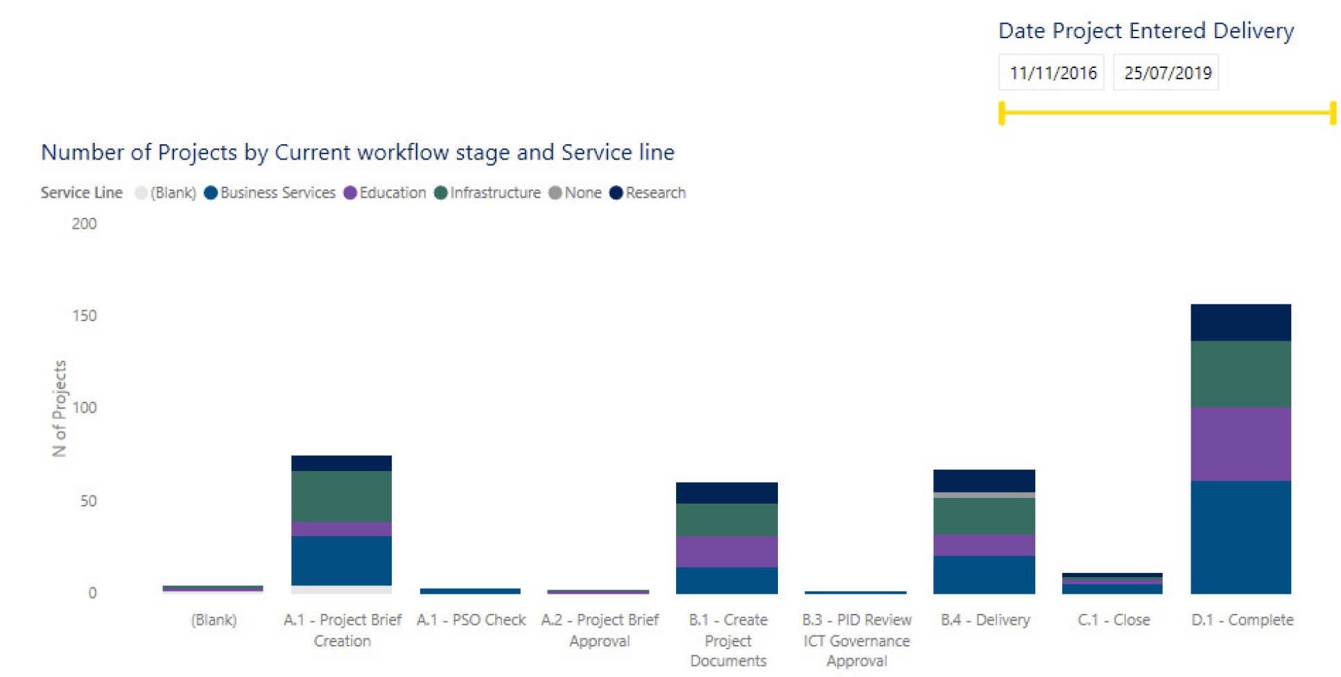 Current projects bar graph from Power BI