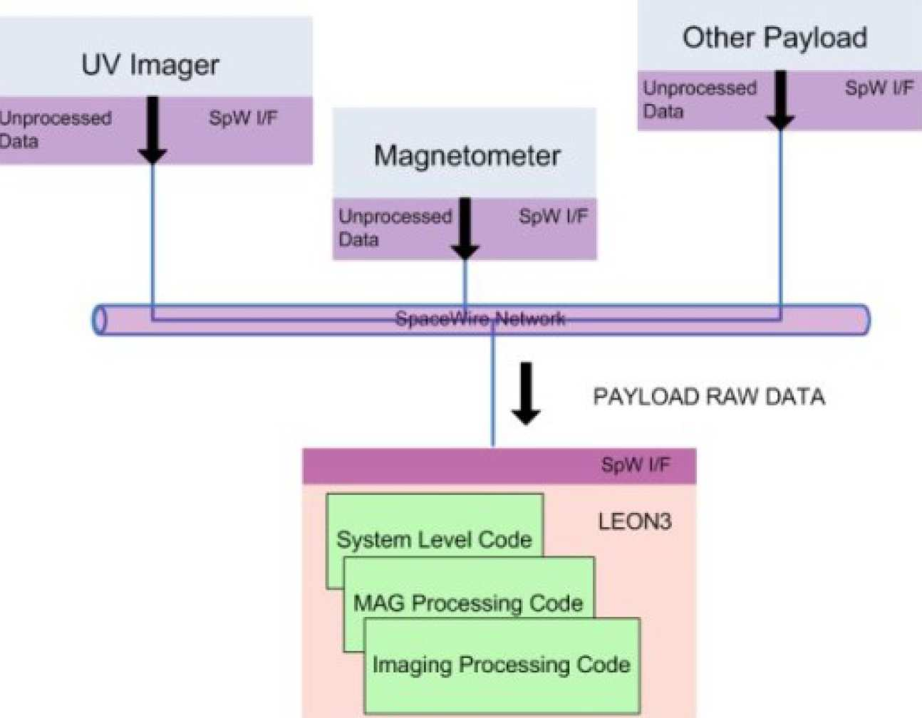 Payload Data Handling | Research groups | Imperial College