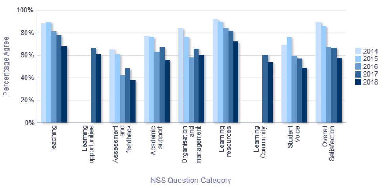 NSS Percentage Agree trend over time - Department of Physics