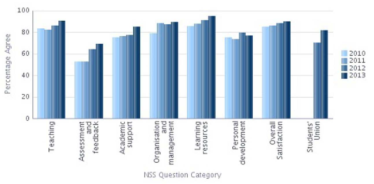 NSS 2013 Question categories graph - Physics Percentage Agree