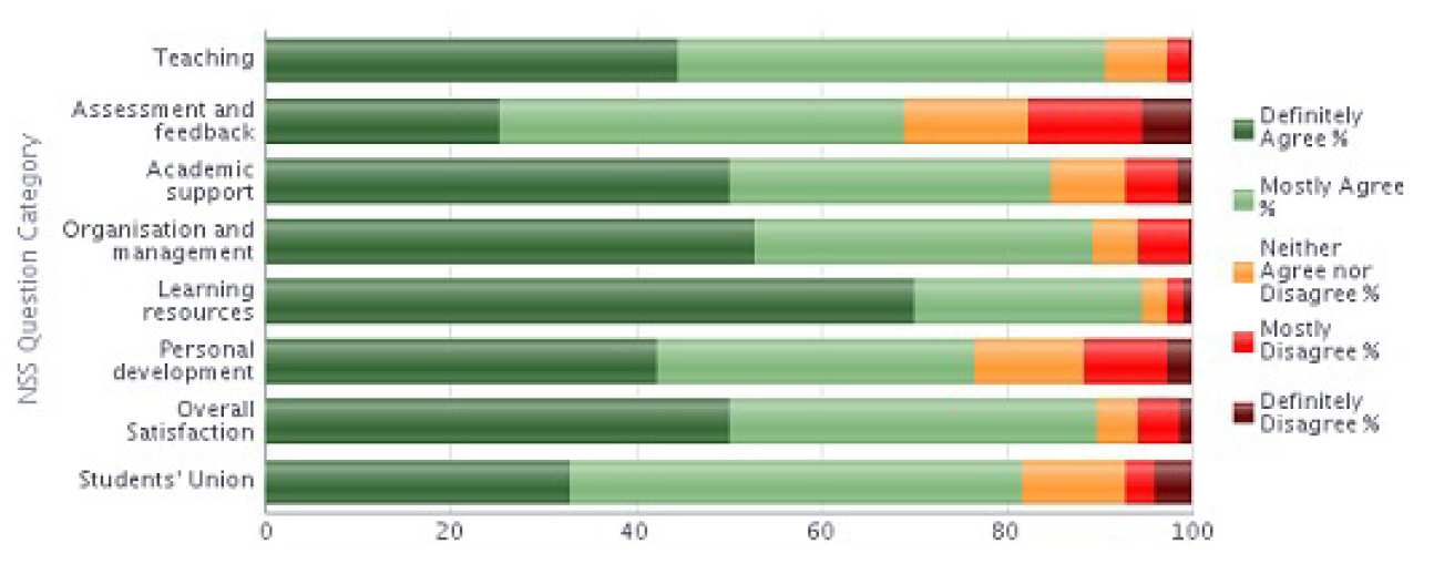 NSS 2013 Question category results graph - Physics stacked bar chart