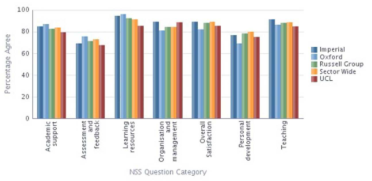 Physics NSS 2013 Results compared with Sector