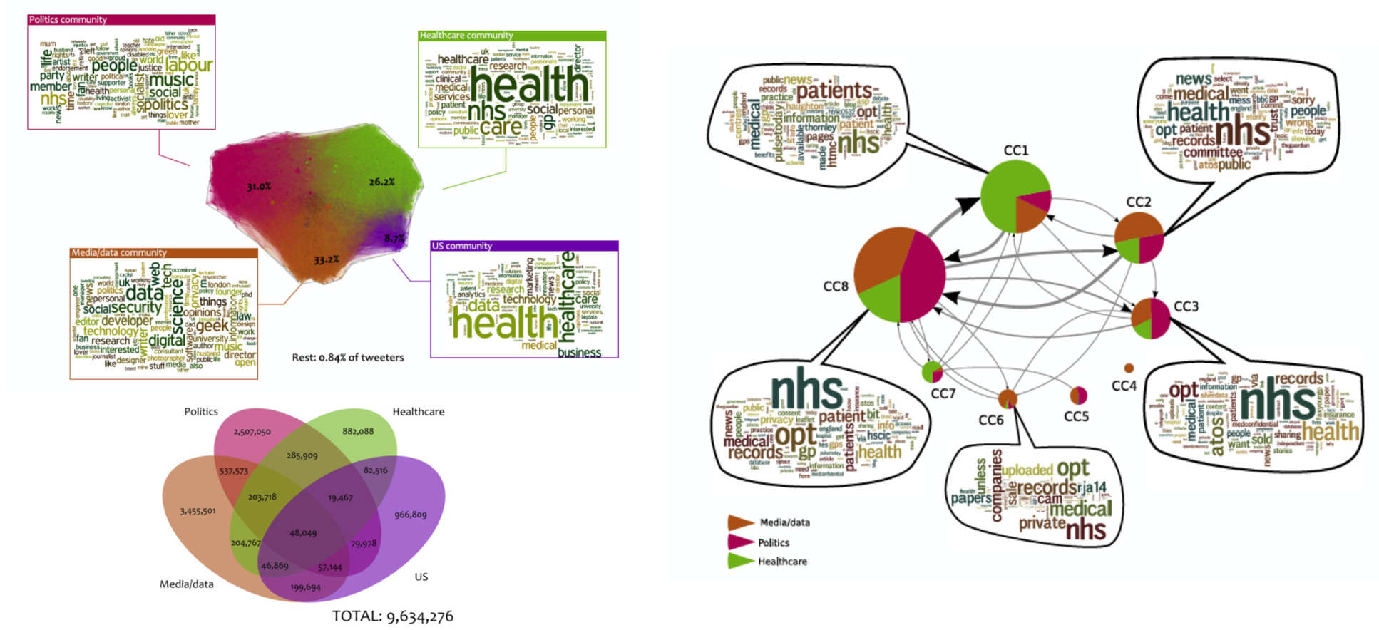 Social network analysis for health policy | Research groups