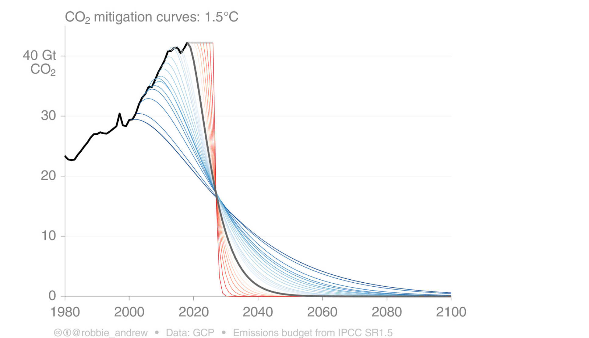 Figure showing emissions reduction pathways for a 66% chance of limiting warming to below 1.5C