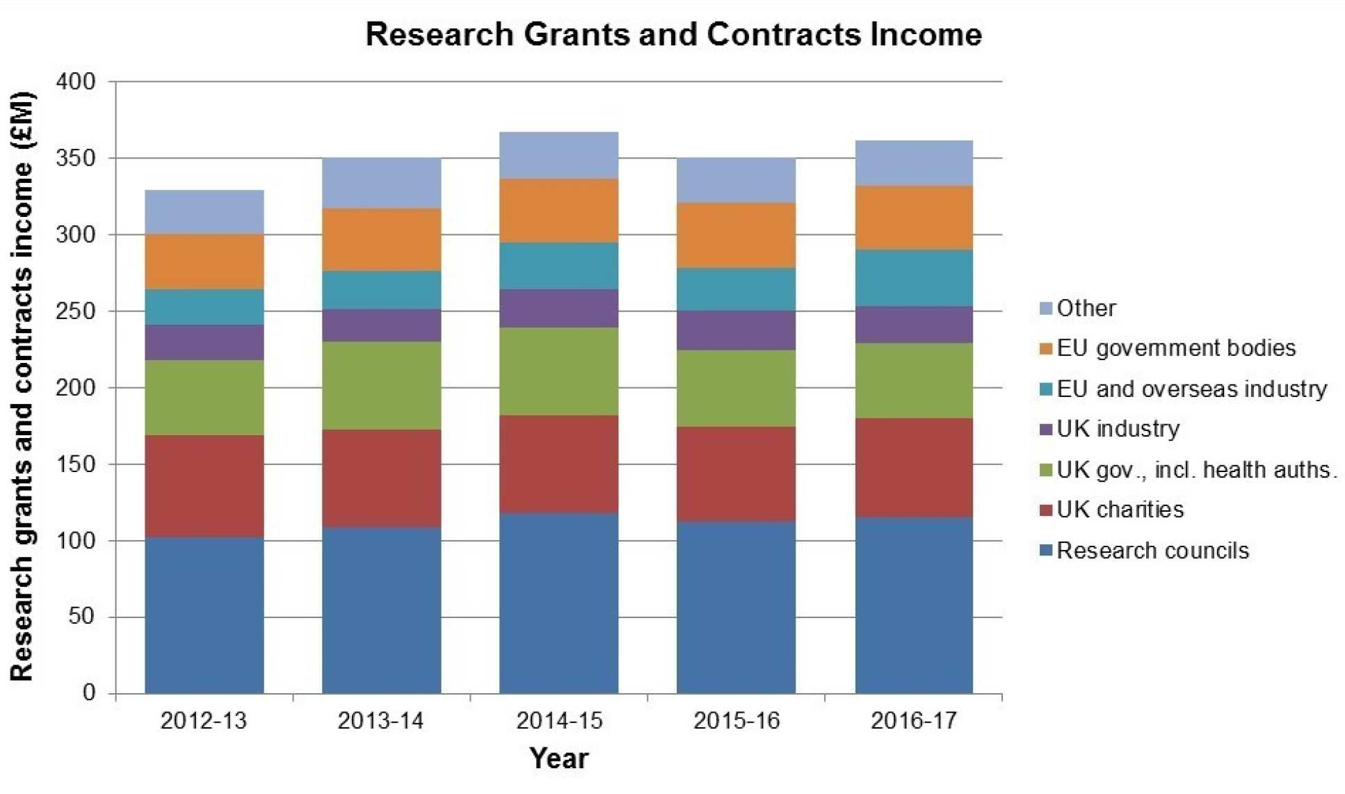 Research Grants and Contracts Income