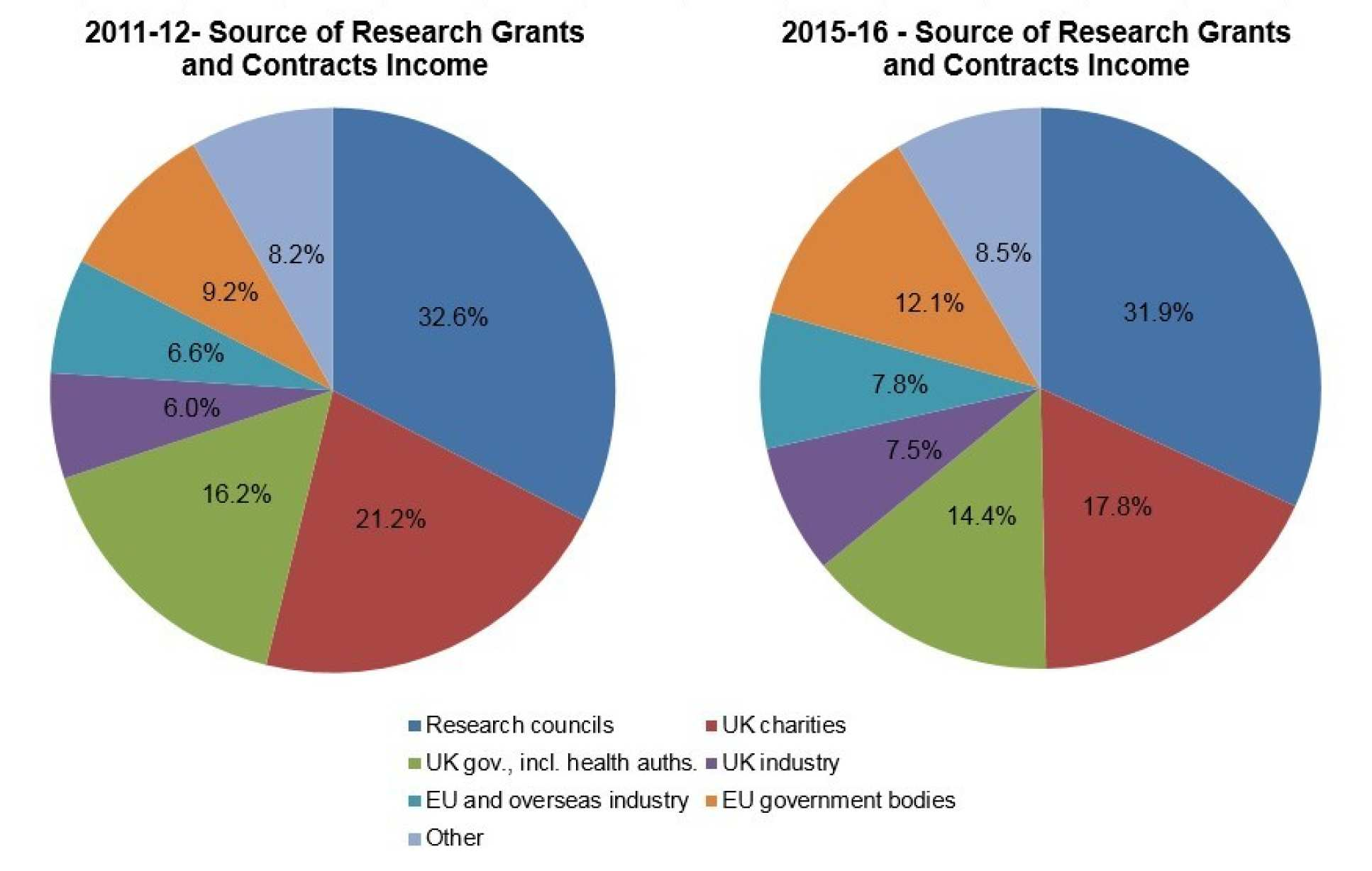 Source of Research Grants and Contracts Income