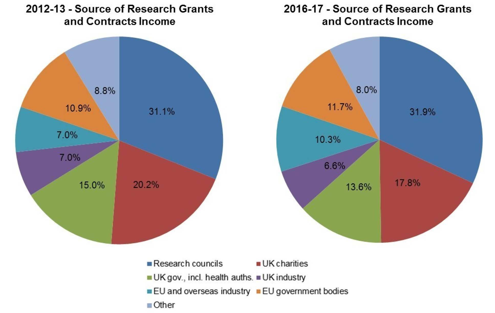 Research Grants and Contracts Income by Source