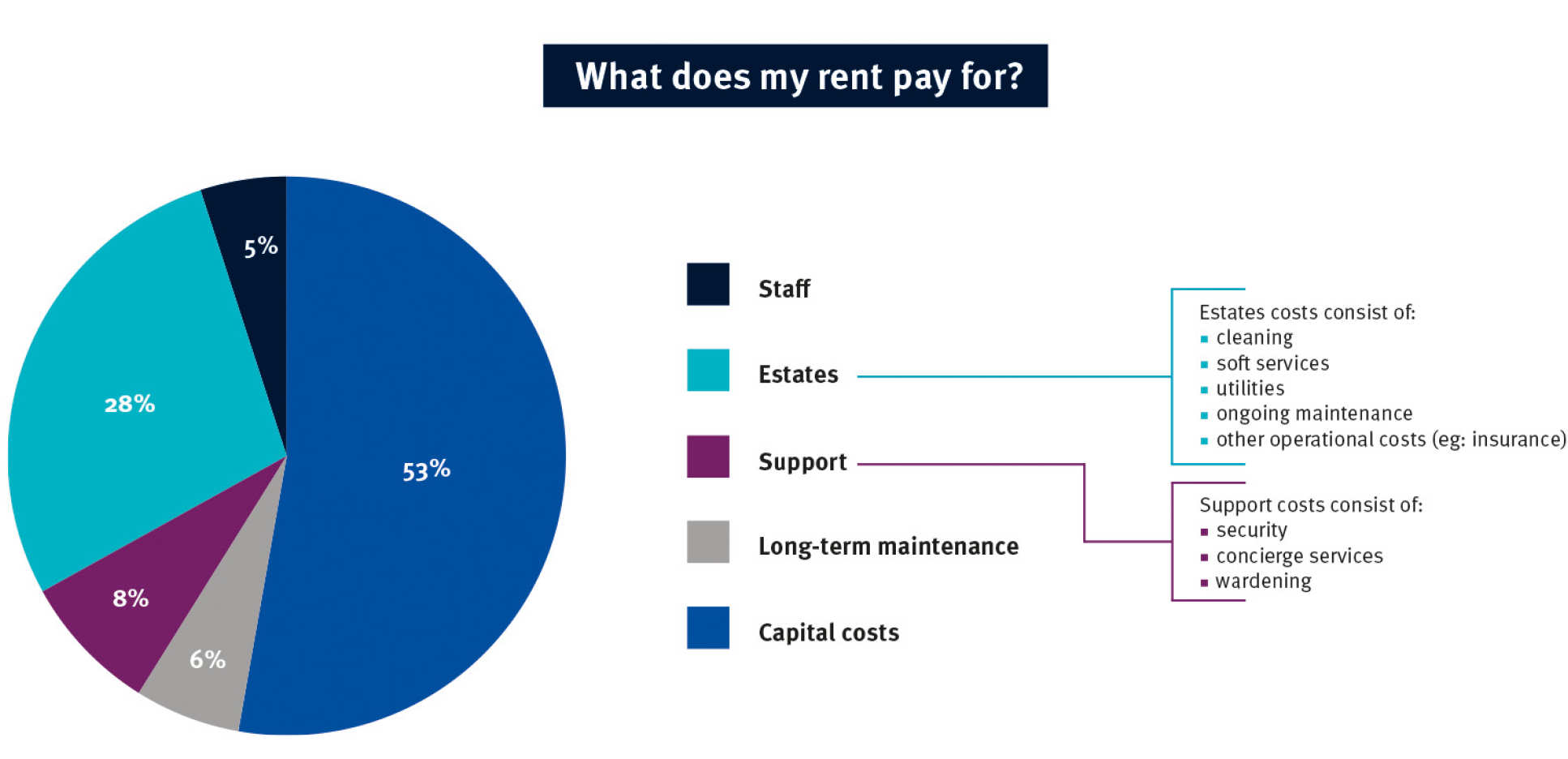 What does my rent pay for. 5% staff 28% estates 8% support 6% long-term maintenance 53% capital costs