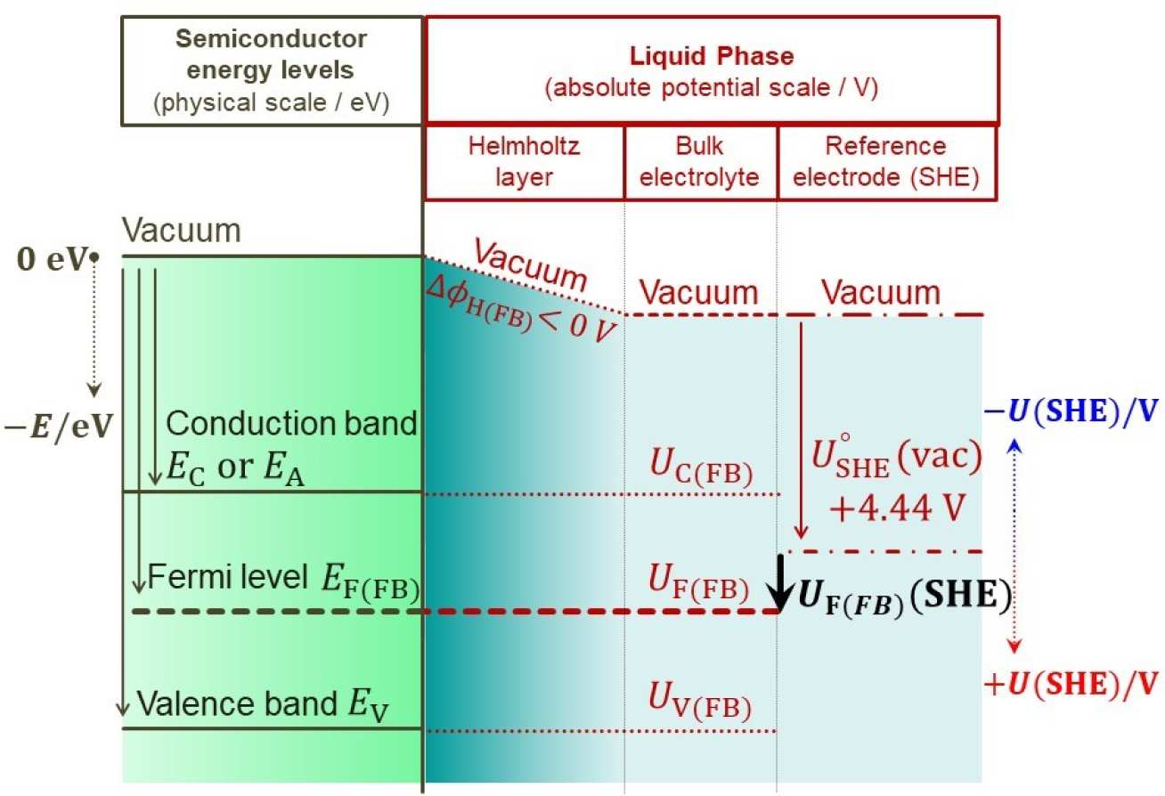 Diagram showing alignment of energies between semiconductor and solution