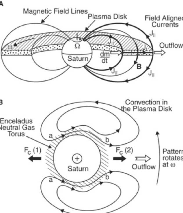 Cartoon showing the flow of plasma within the Saturnian plasma disk and related magnetic fields and currents