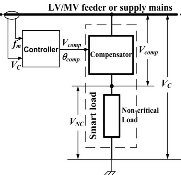 Rapid Frequency Response and Distributed Voltage Control