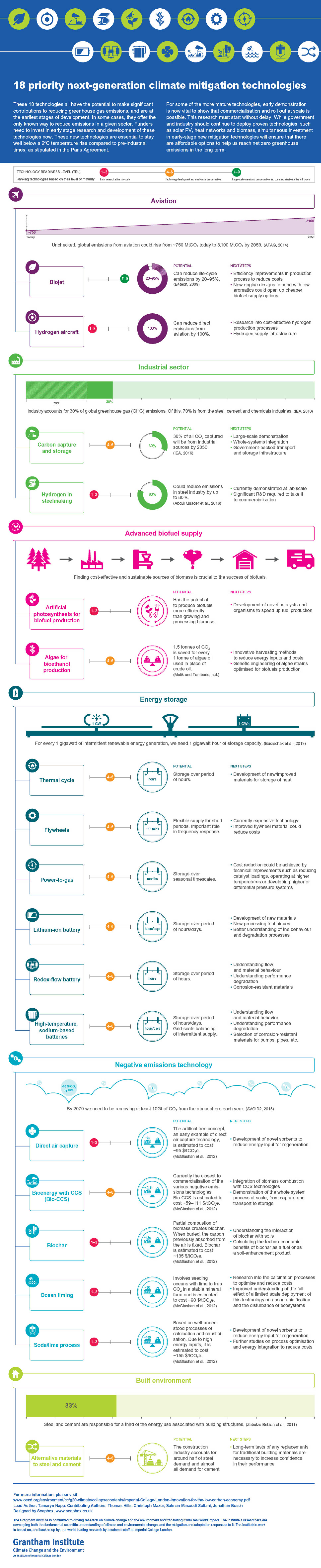 An infographic showing 18 technologies that could make significant contributions to reducing greenhouse gas emissions.