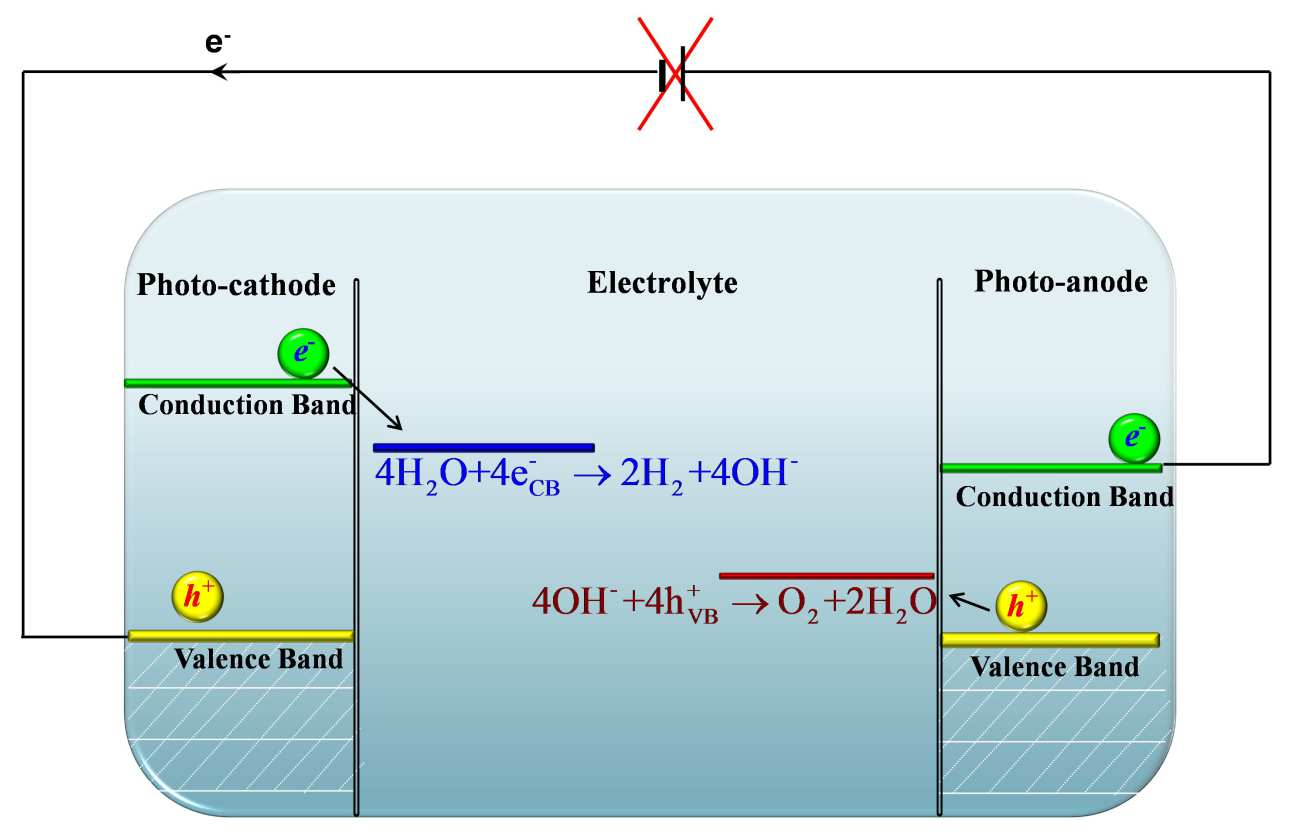 Photoelectrochemistry schematic