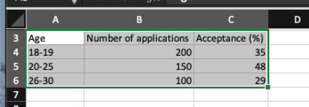 Screenshot of the table content selected in Excel