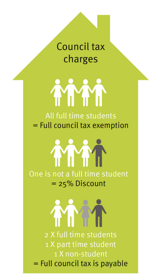 council tax charges