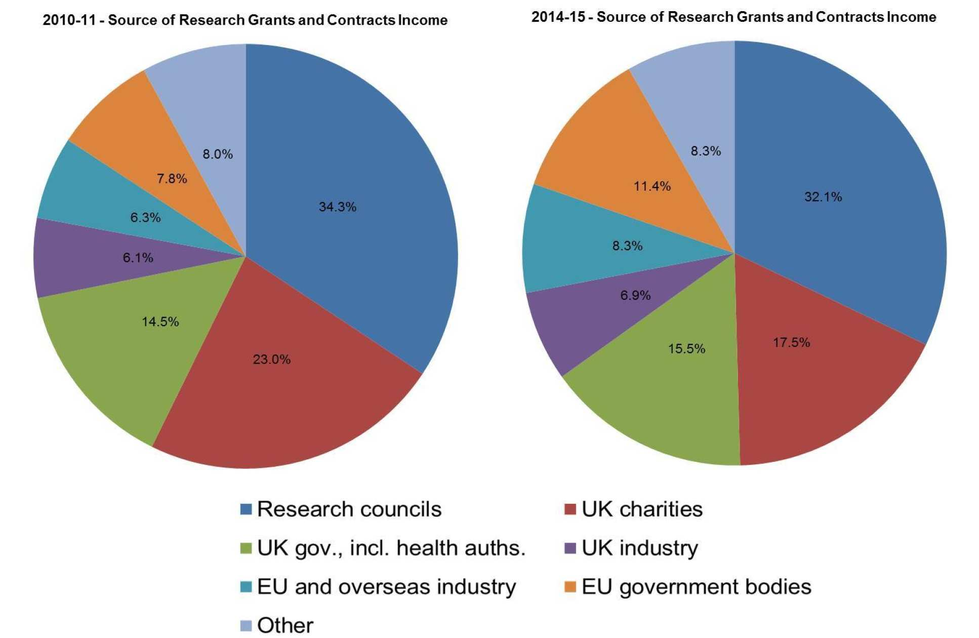 Source of Research Grants