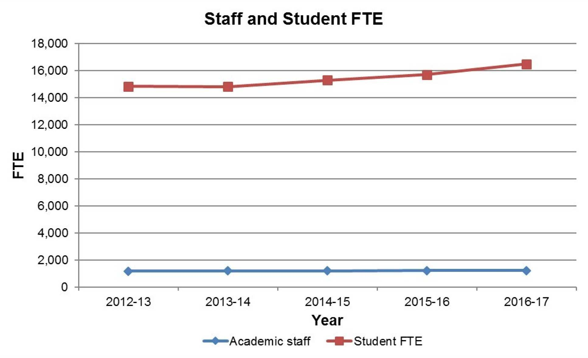 Staff and Student FTE