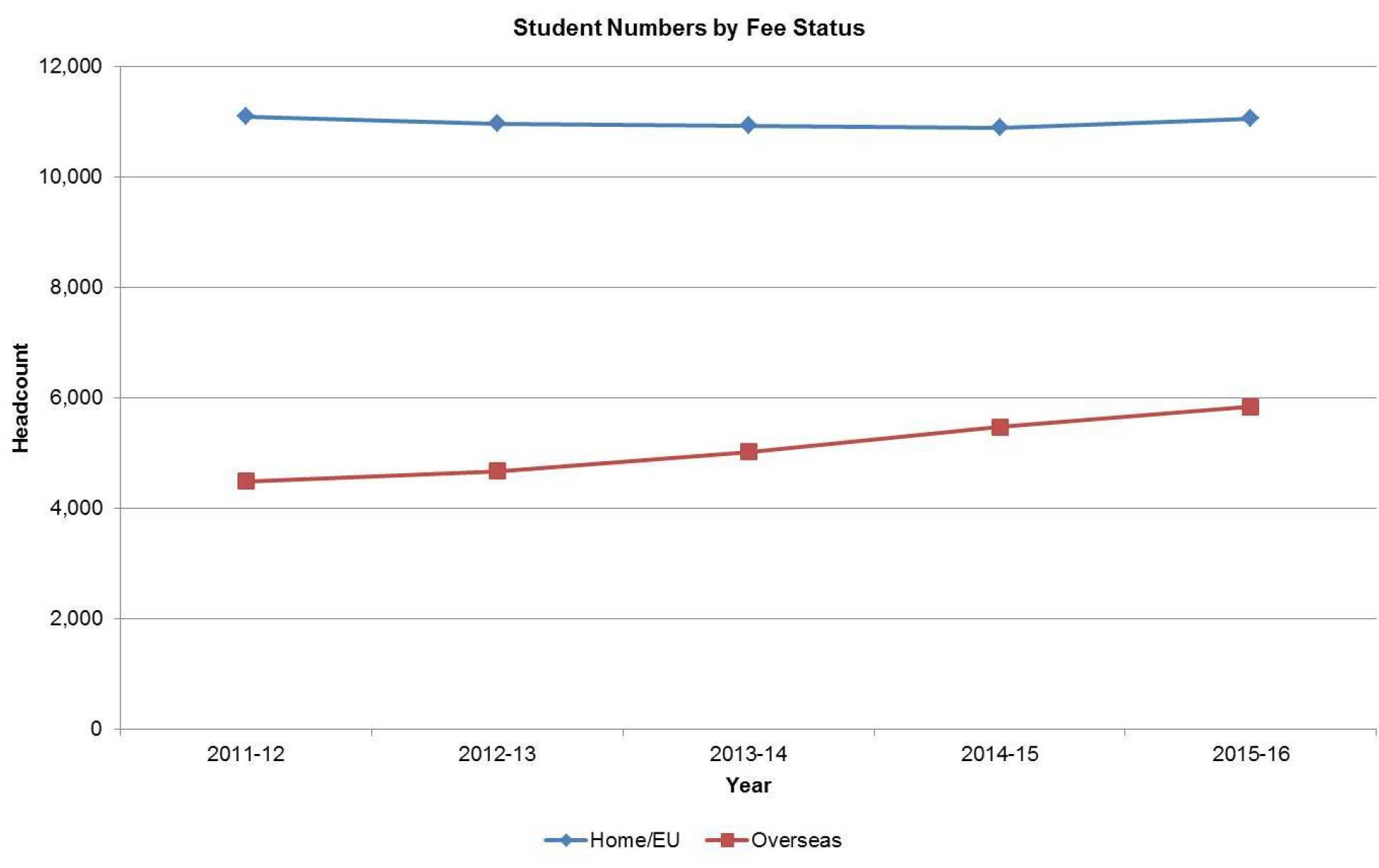 Student Fee Status