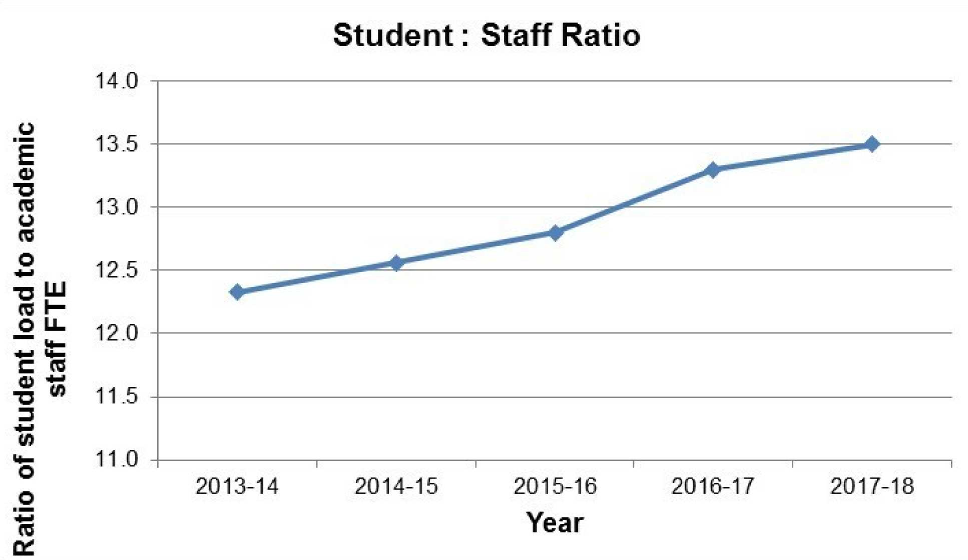 Student : Staff Ratio