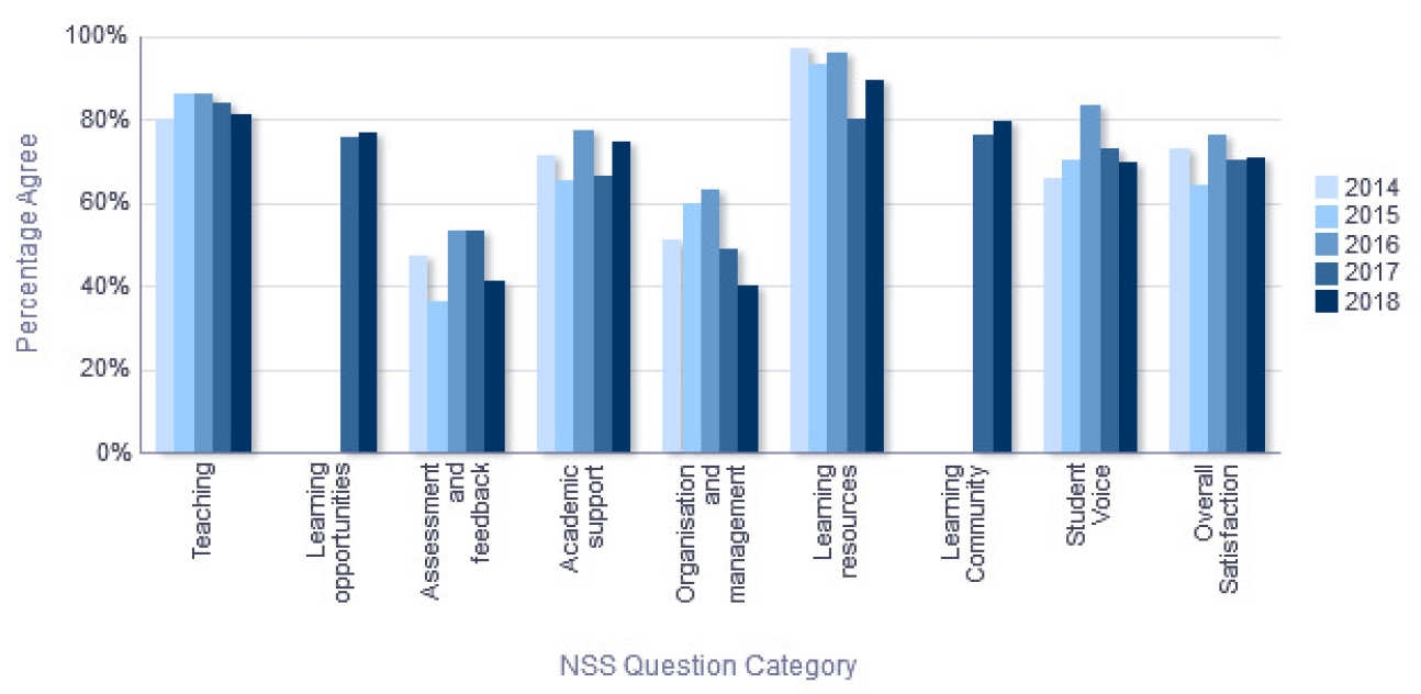NSS Percentage Agree trend over time - Biomedical Sciences
