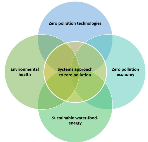 A venn diagramm showing the four research pillars (zero pollution technologies, zero pollution economy, sustainable water-food energy, and environmental health) with a systems approach to zero pollution in the centre of the diagram