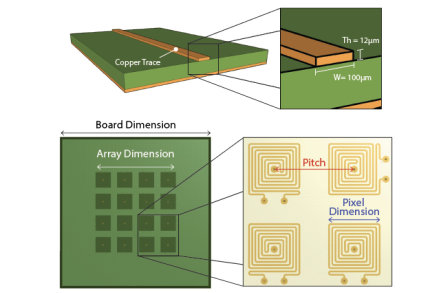 Thermally controlled lab-on-PCB for biomedical applications