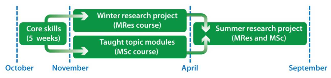 msc by coursework and research report In addition, the department offers a self-financed 2-year research programme leading to a degree of msc by research in chemistry which will also be supervised by a faculty member graduation requirement include 3 coursework modules (4 mcs each) and submission of an original research thesis.