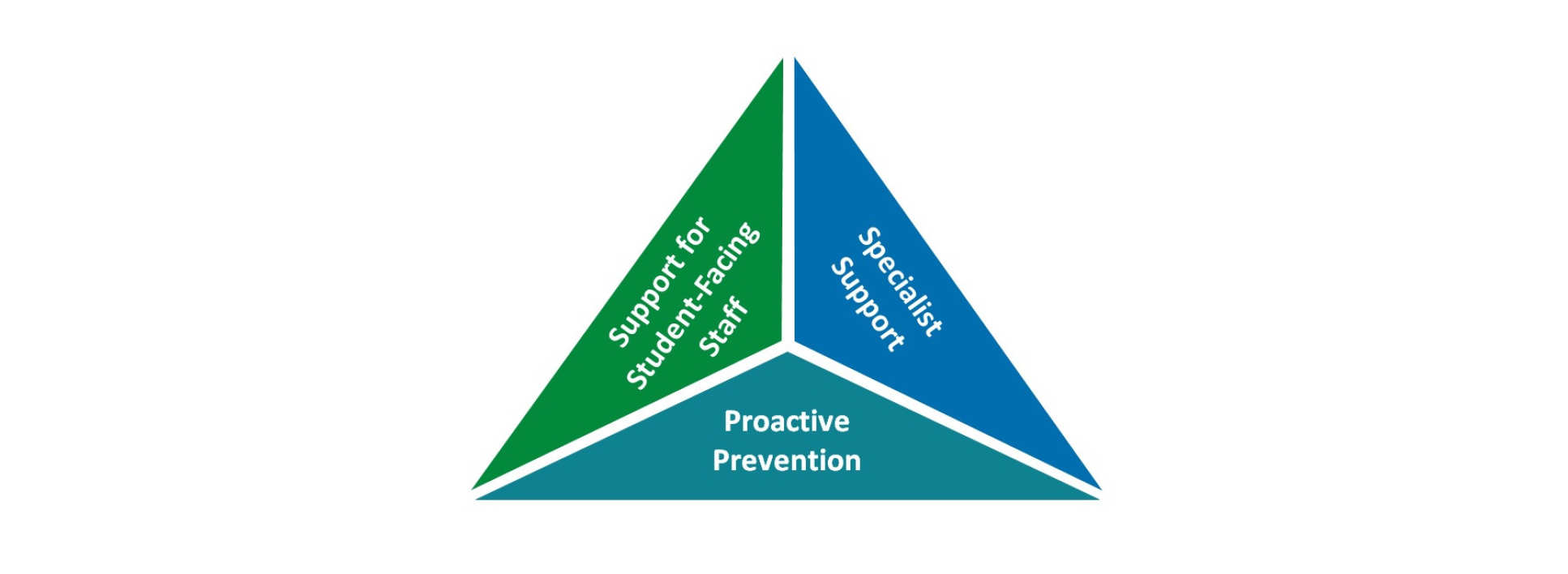 Wellbeing Pyramid - Support for student-facing staff, specialist support, and proactive prevention.