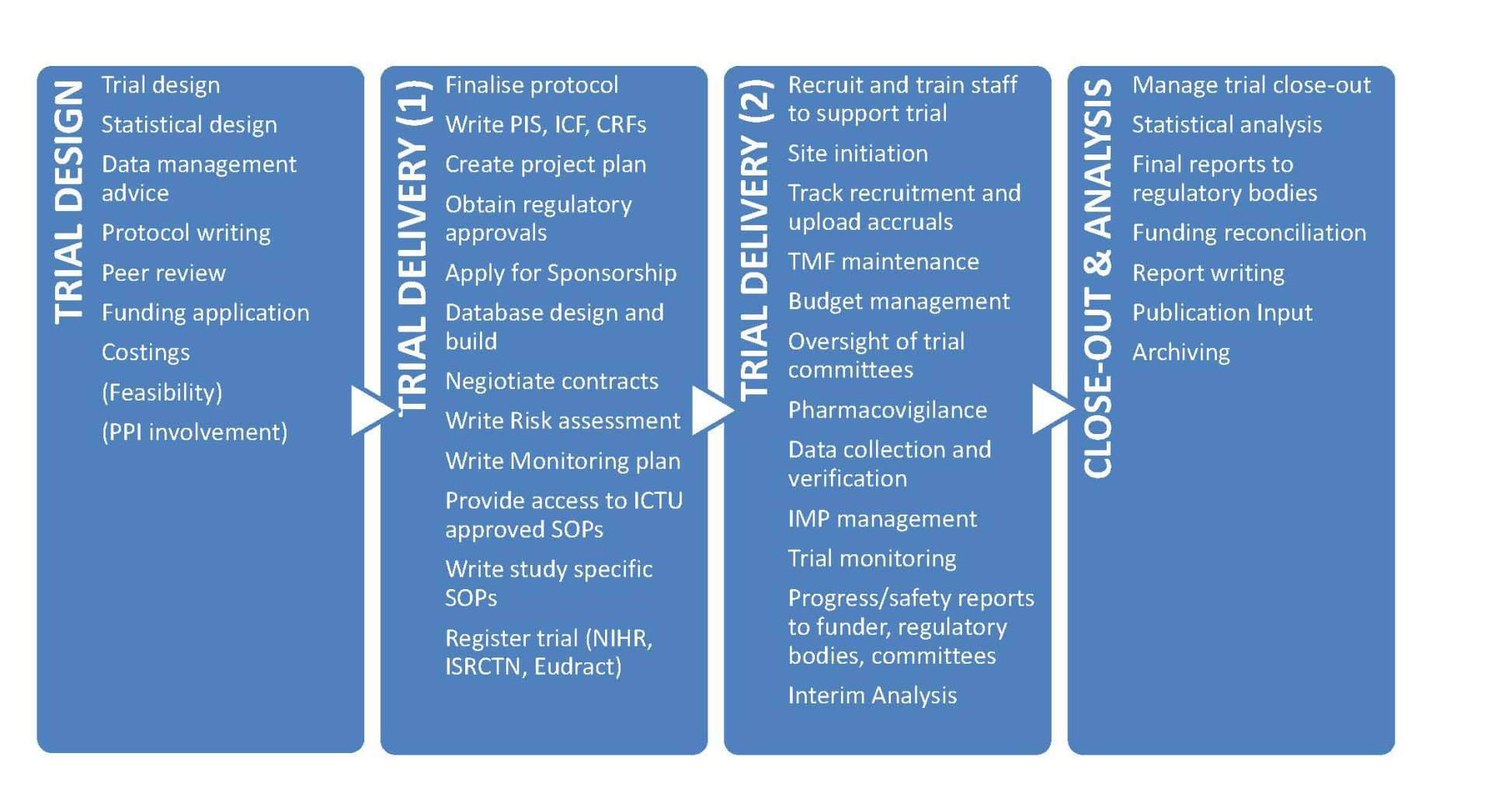 What ICTU offers graphic