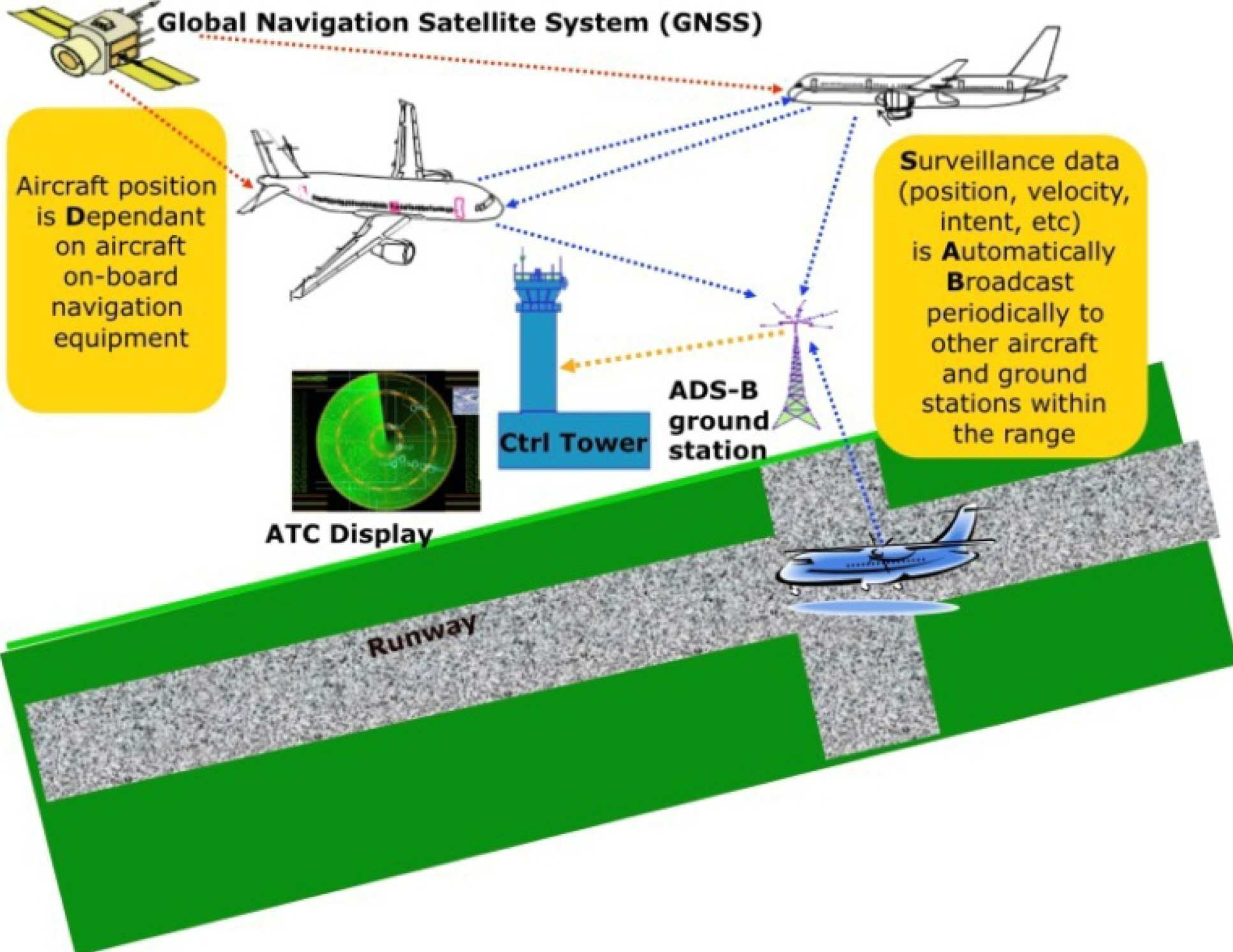 Air traffic management | Research groups | Imperial College