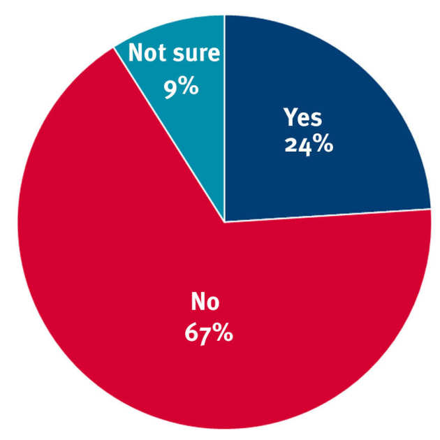 Chart: Yes 24%, No 67%, Not sure 9%