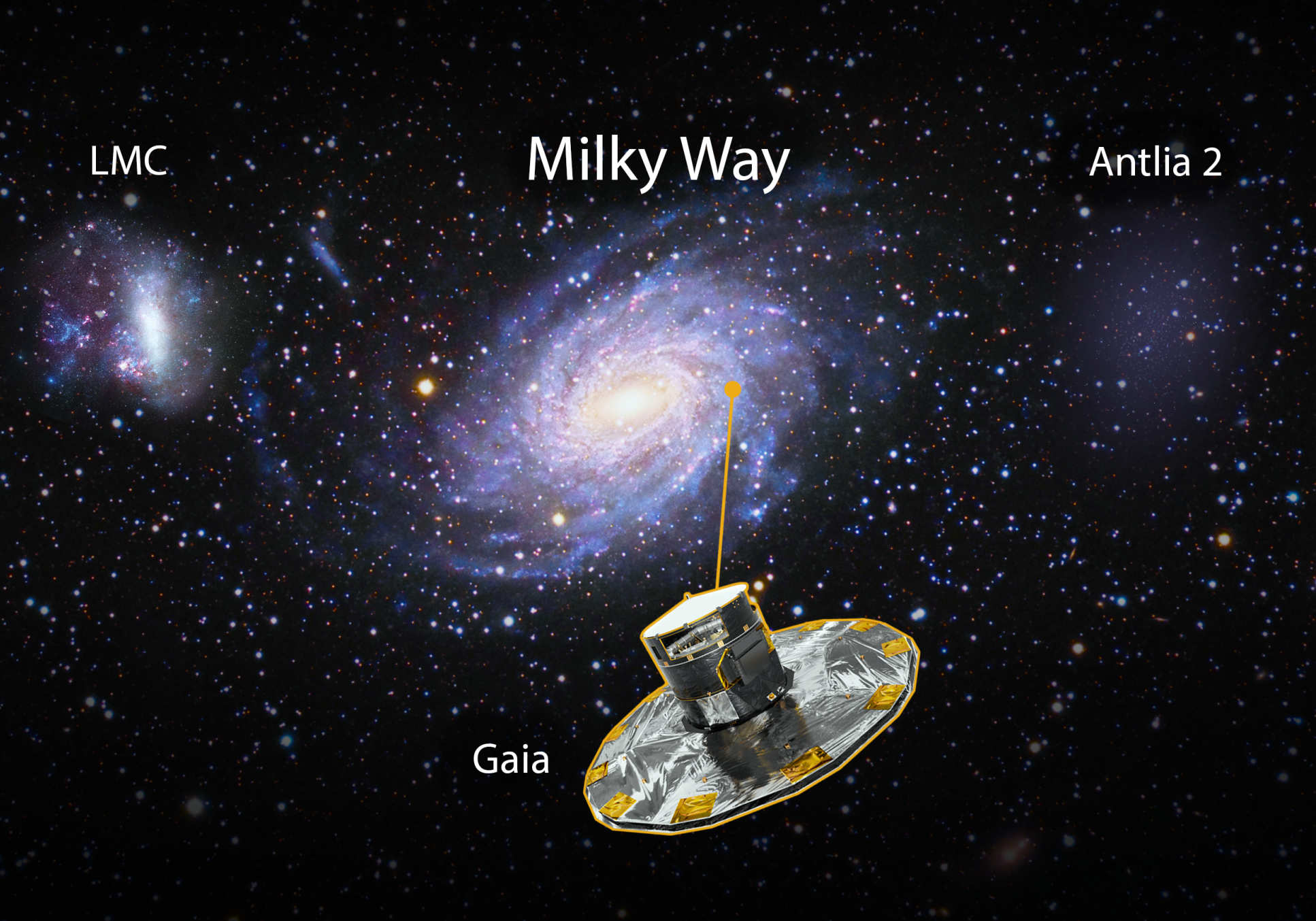 Illustration of the galaxies and the Gaia satellite's position in the Milky Way