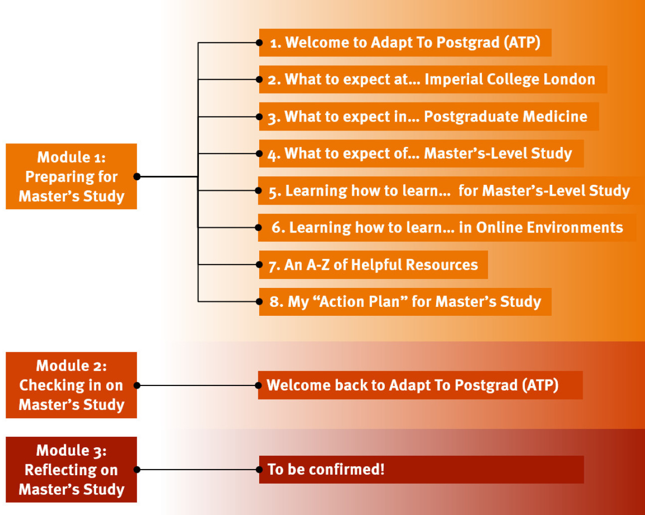 Adapt To Postgrad (ATP) Course Map