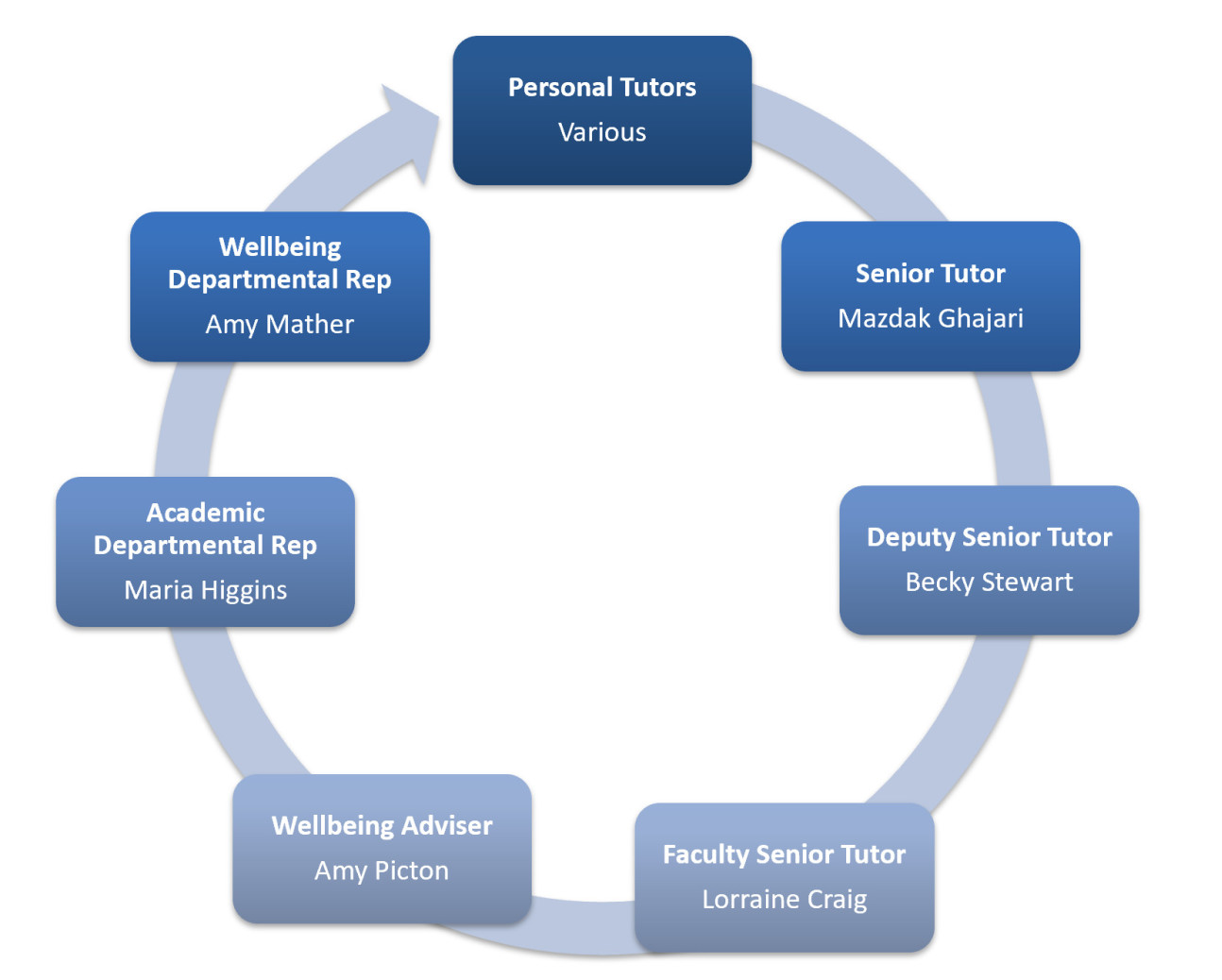 Diagram to show Wellbeing roles in Design Engineering