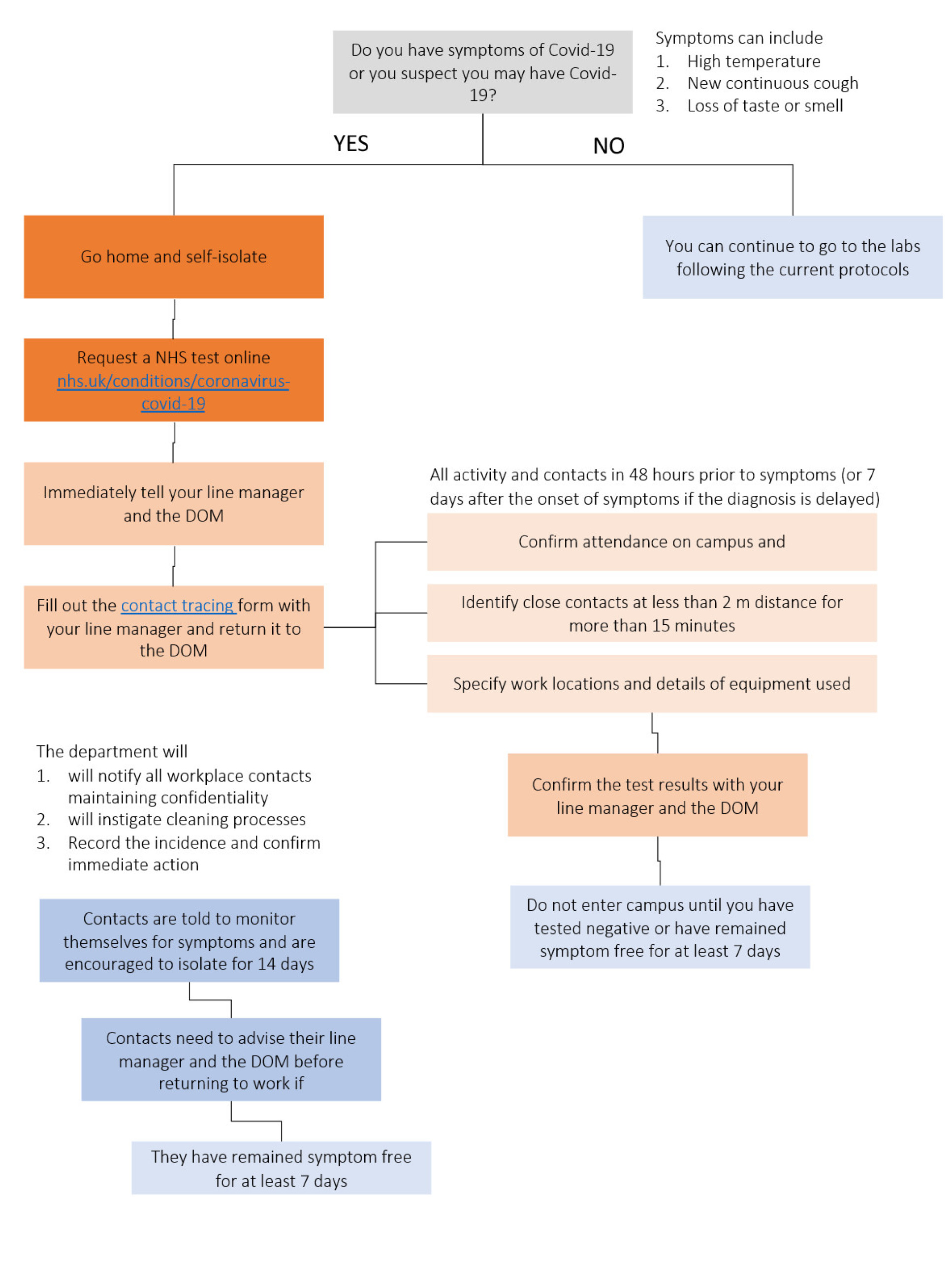Covid-19 actions Flowchart