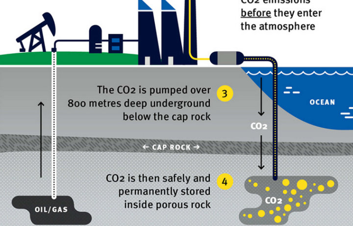 excerpt from the carbon capture and storage graphic