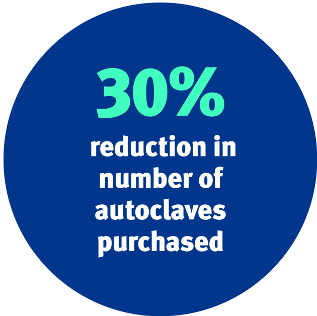 30% reduction in number of autoclaves purchased
