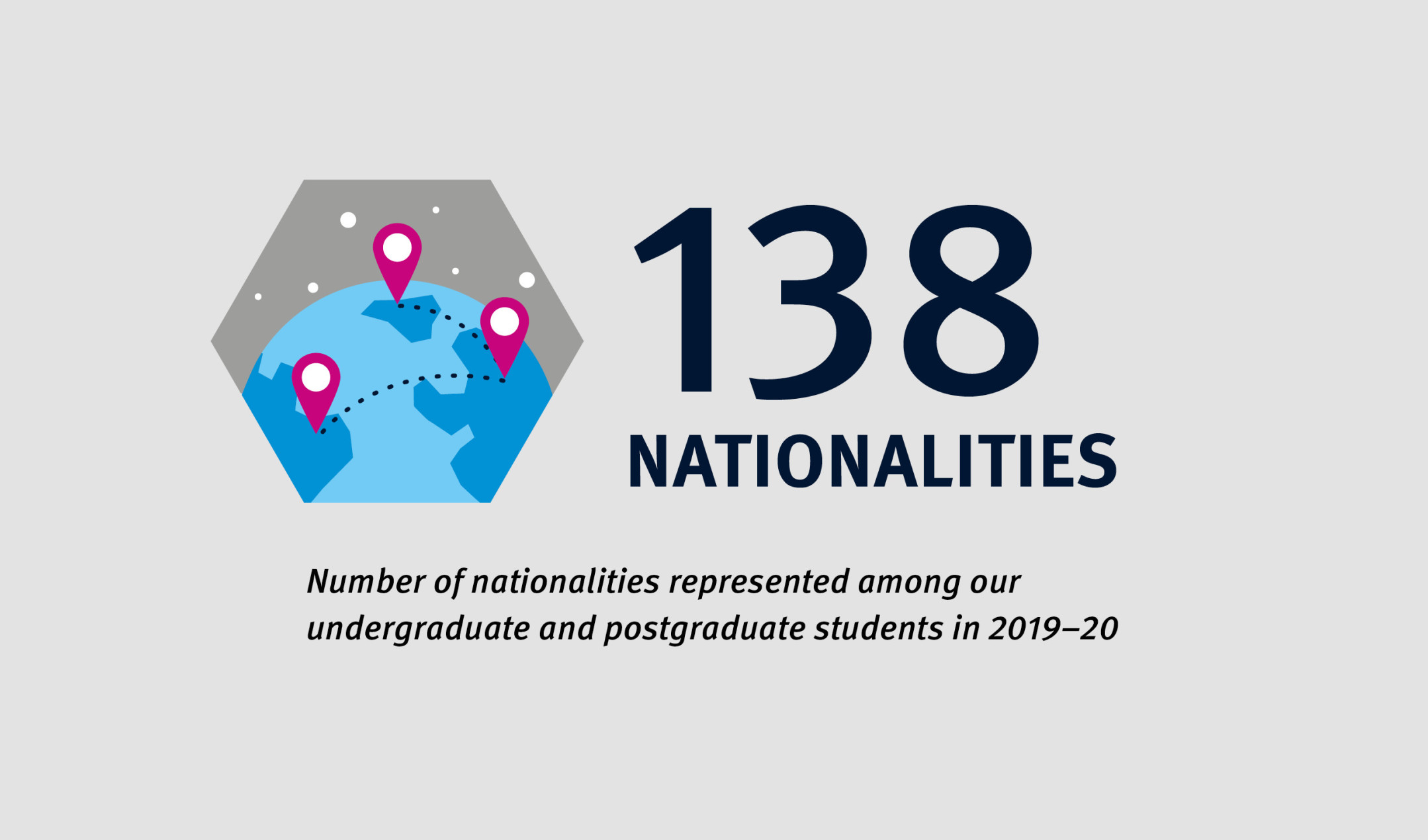 138 nationalities