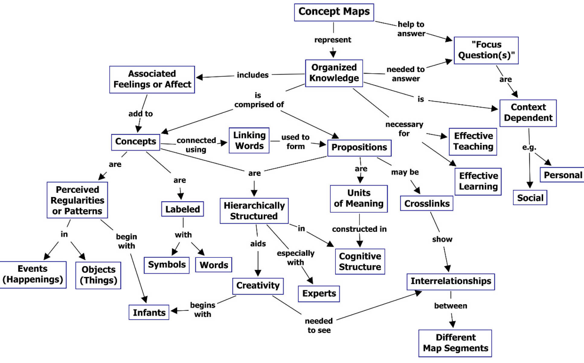 Example concept map