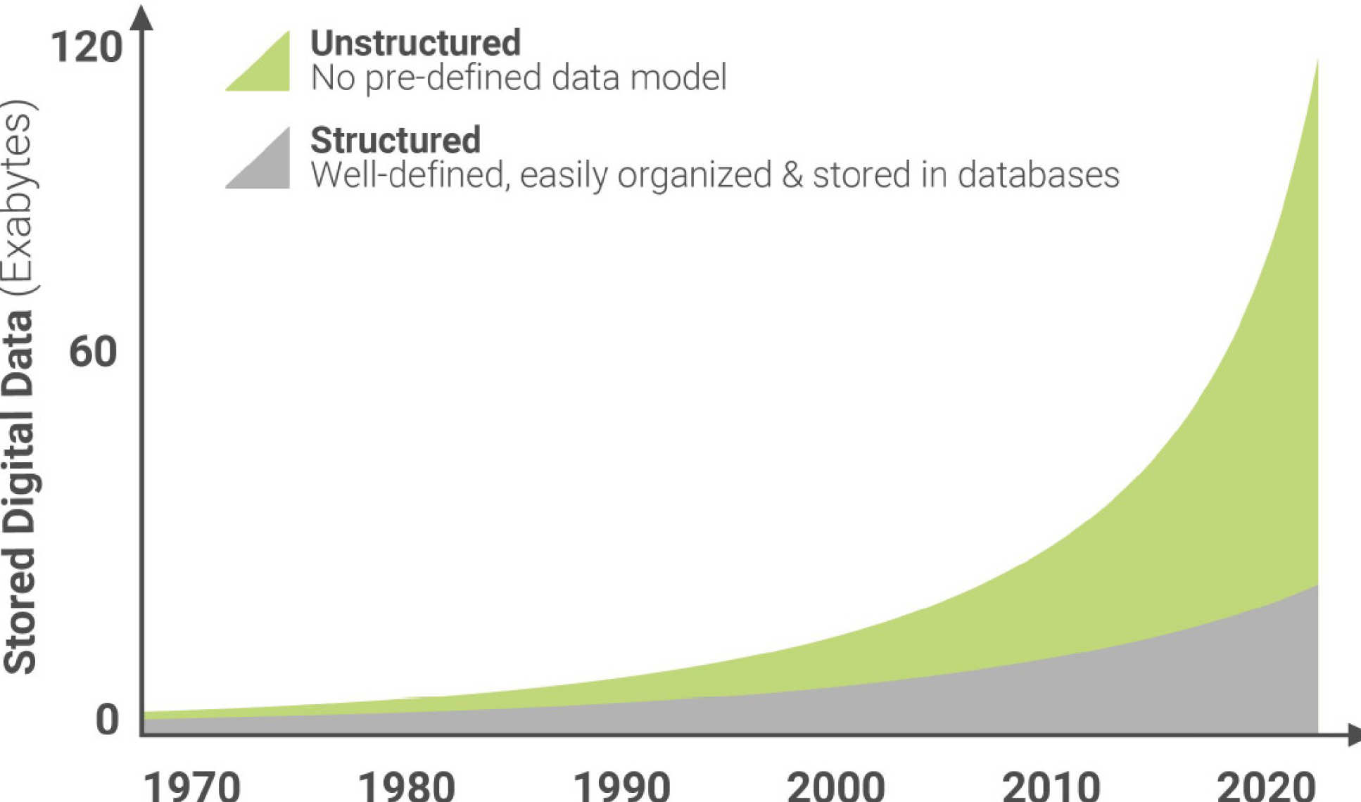 Data graph shows huge increase in unstructured data