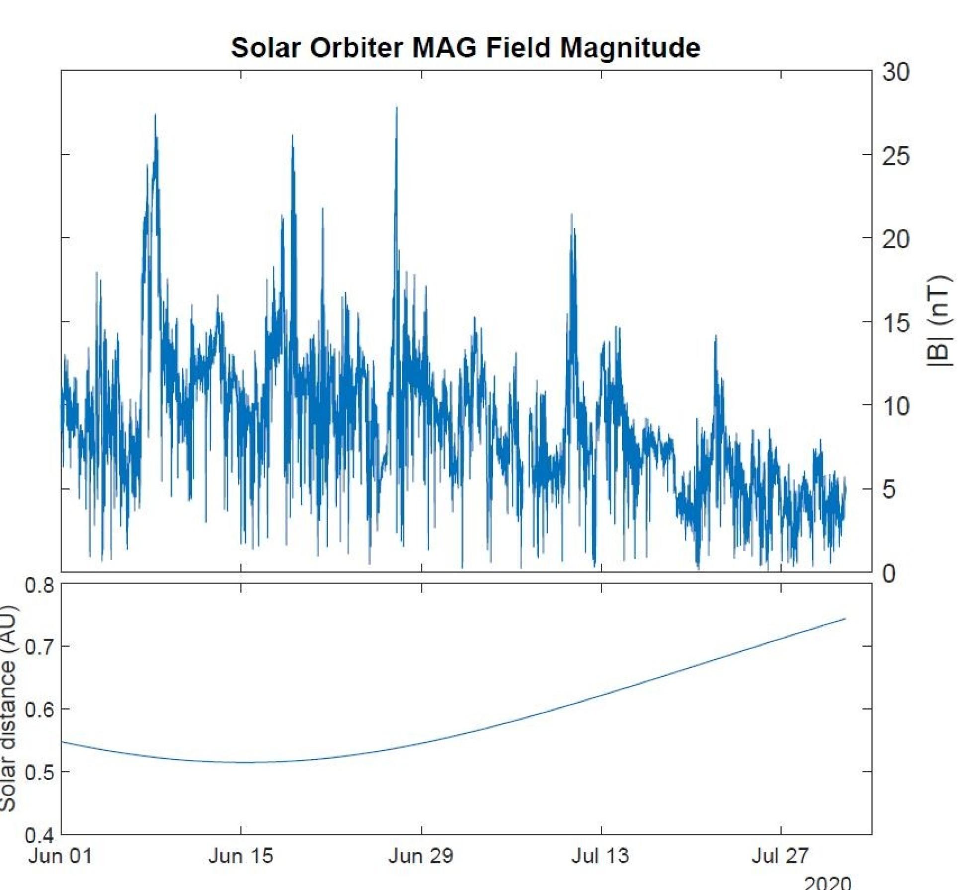 Mapa que muestra los datos del campo magnético cuando la nave espacial se acerca al Sol.