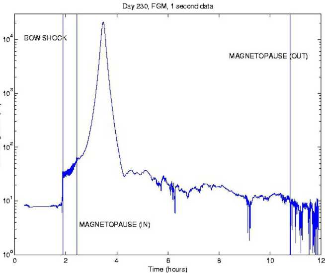 Plot of the magnetic field magnitude captured by the magnetometer during an Earth flyby