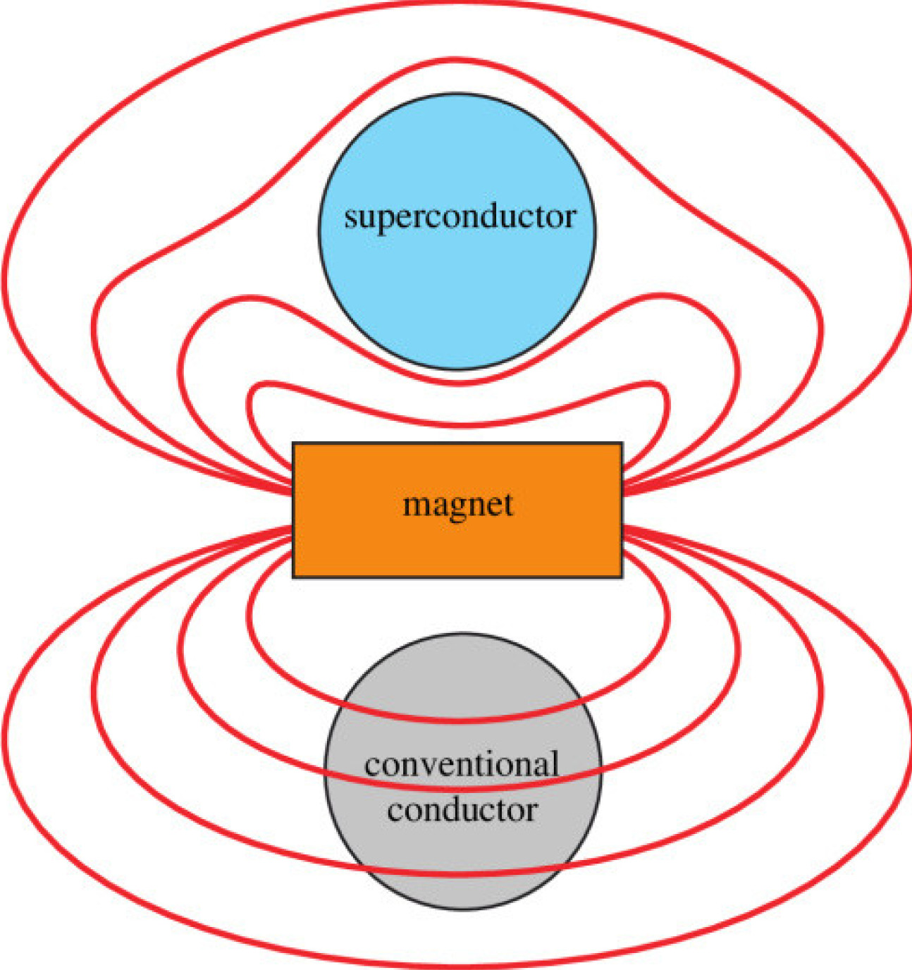 An illustration of an electromagnet