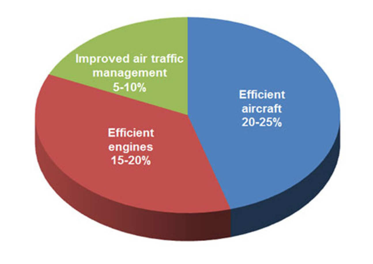 Graph showing improved air traffic management contributing 5-10% of the overall CO2 emissions reduction target